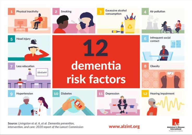 12 Risk Dementia ADI